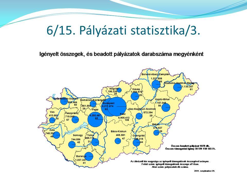 6/15. Pályázati statisztika/3.
