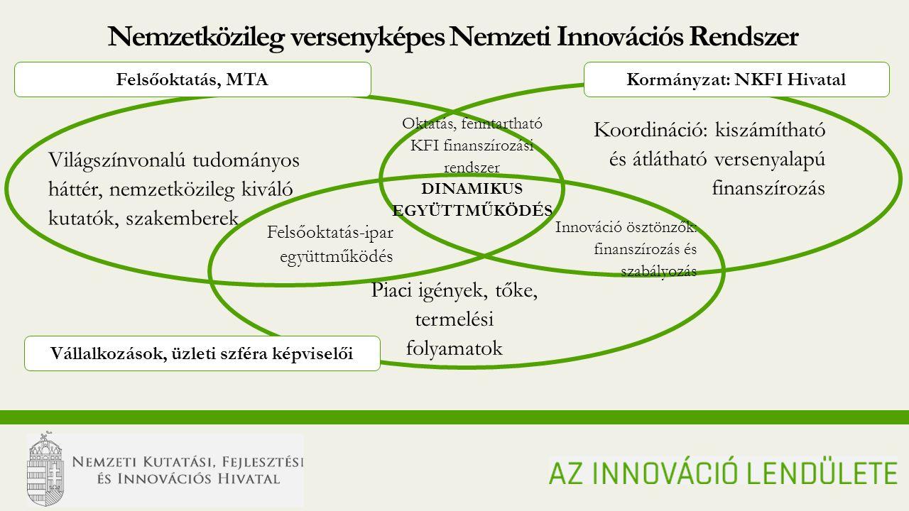 N ATIONAL R ESEARCH, D EVELOPMENT AND I NNOVATION O FFICE MOMENTUM OF INNOVATION Világszínvonalú tudományos háttér, nemzetközileg kiváló kutatók, szakemberek Felsőoktatás, MTA Koordináció: kiszámítható és átlátható versenyalapú finanszírozás Oktatás, fenntartható KFI finanszírozási rendszer Innováció ösztönzők: finanszírozás és szabályozás DINAMIKUS EGYÜTTMŰKÖDÉS Felsőoktatás-ipar együttműködés Piaci igények, tőke, termelési folyamatok Nemzetközileg versenyképes Nemzeti Innovációs Rendszer Kormányzat: NKFI Hivatal Vállalkozások, üzleti szféra képviselői