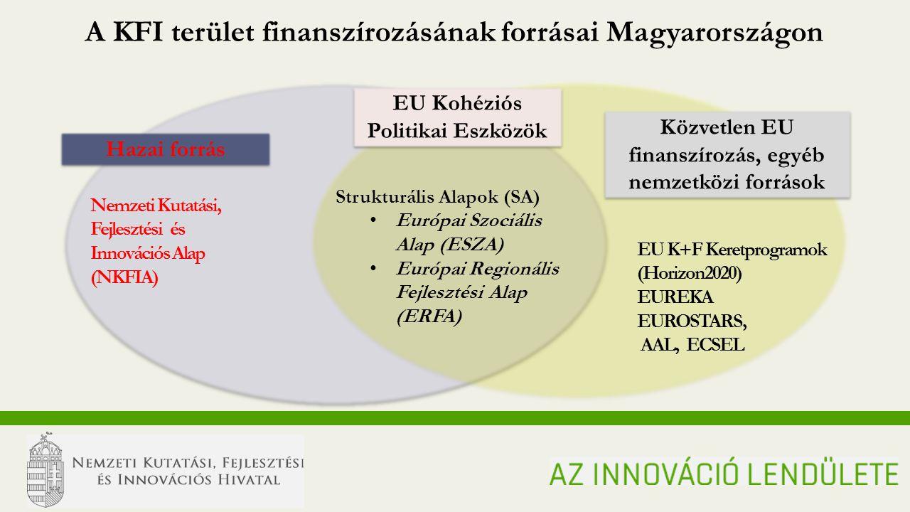 N ATIONAL R ESEARCH, D EVELOPMENT AND I NNOVATION O FFICE MOMENTUM OF INNOVATION A KFI terület finanszírozásának forrásai Magyarországon Hazai forrás EU Kohéziós Politikai Eszközök Közvetlen EU finanszírozás, egyéb nemzetközi források Nemzeti Kutatási, Fejlesztési és Innovációs Alap (NKFIA) Strukturális Alapok (SA) Európai Szociális Alap (ESZA) Európai Regionális Fejlesztési Alap (ERFA) EU K+F Keretprogramok (Horizon2020) EUREKA EUROSTARS, AAL, ECSEL N ATIONAL R ESEARCH, D EVELOPMENT AND I NNOVATION O FFICE