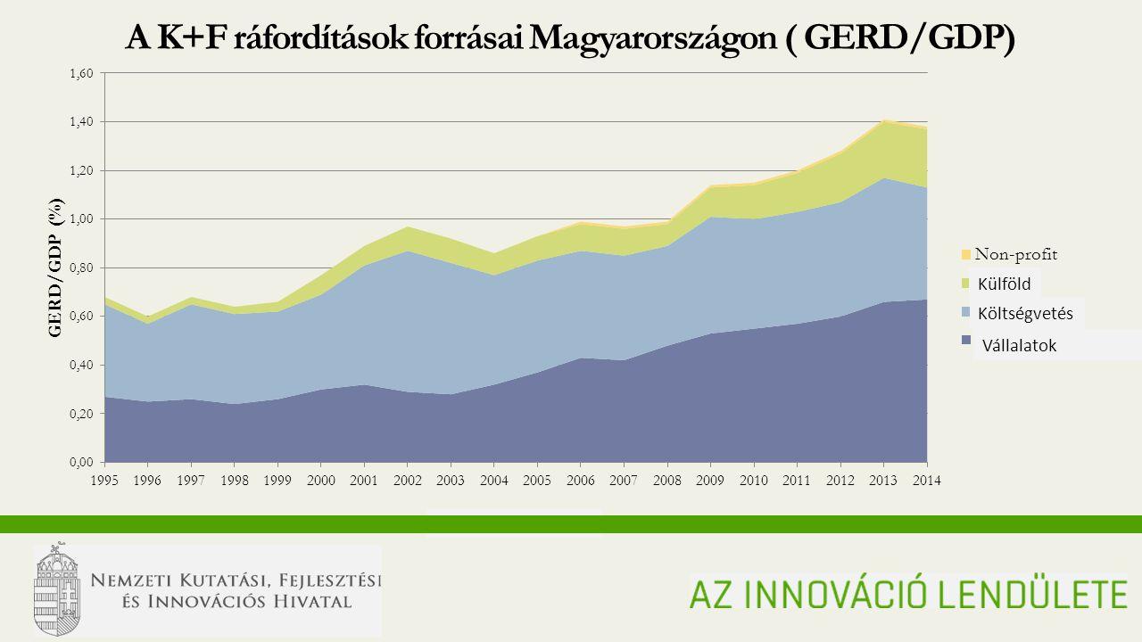 MOMENTUM OF INNOVATION A K+F ráfordítások forrásai Magyarországon ( GERD/GDP) Külföld Vállalatok Költségvetés