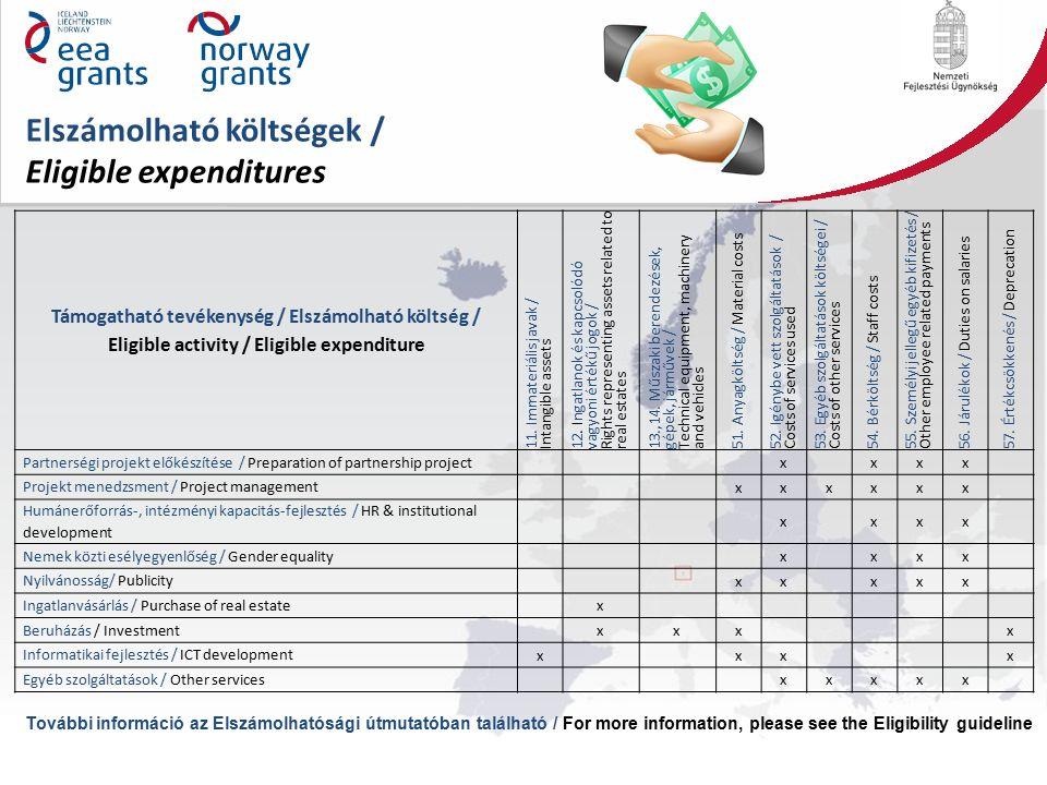 Elszámolható költségek / Eligible expenditures Támogatható tevékenység / Elszámolható költség / Eligible activity / Eligible expenditure 11.