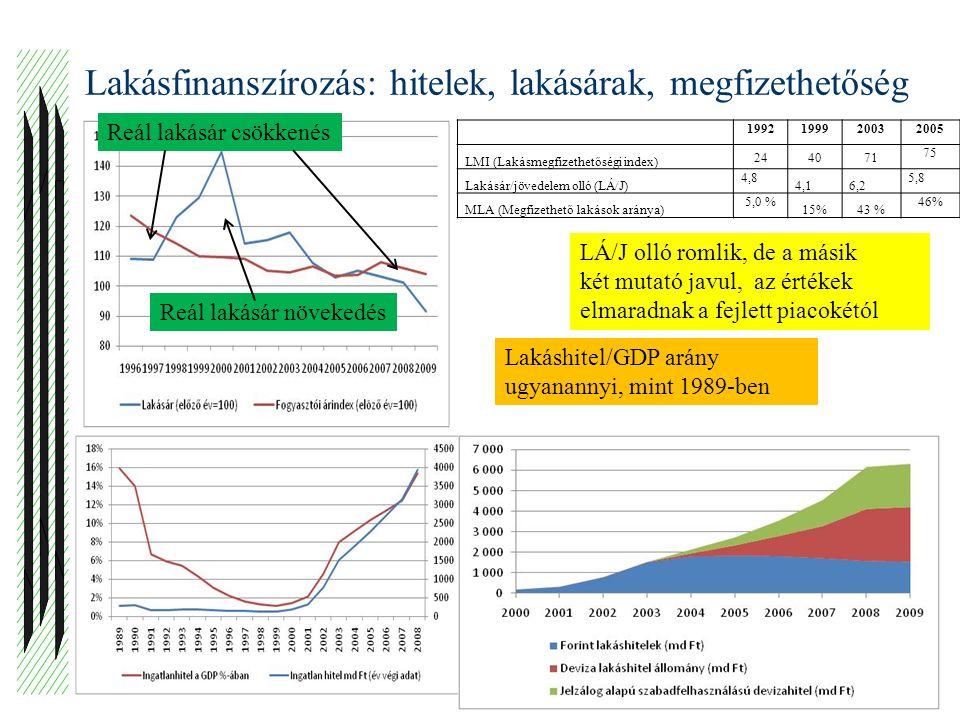 Lakásfinanszírozás: hitelek, lakásárak, megfizethetőség VÁROSKUTATÁS KFT15 1992199920032005 LMI (Lakásmegfizethetőségi index) 244071 75 Lakásár/jövedelem olló (LÁ/J) 4,8 4,16,2 5,8 MLA (Megfizethető lakások aránya) 5,0 % 15%43 % 46% Reál lakásár csökkenés Reál lakásár növekedés Lakáshitel/GDP arány ugyanannyi, mint 1989-ben LÁ/J olló romlik, de a másik két mutató javul, az értékek elmaradnak a fejlett piacokétól