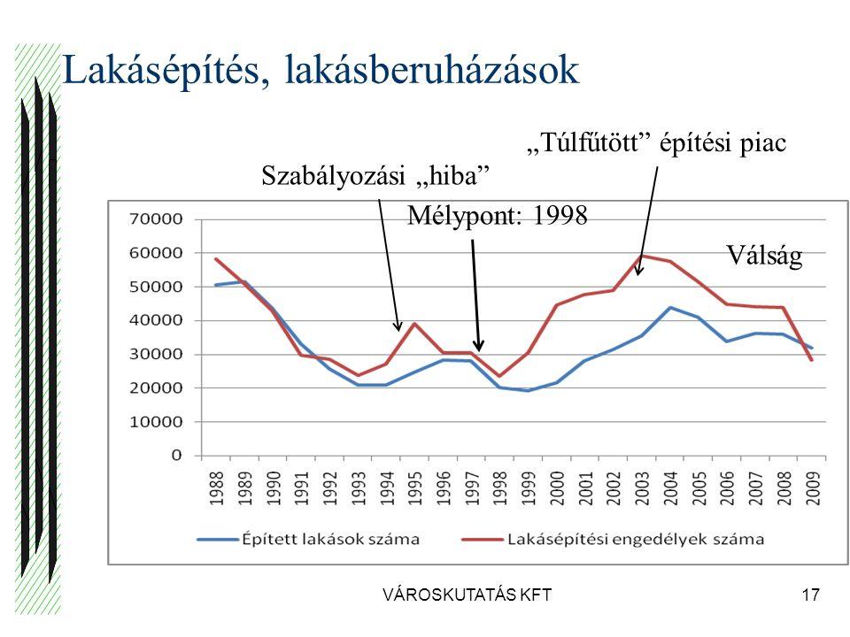 """Lakásépítés, lakásberuházások VÁROSKUTATÁS KFT17 Mélypont: 1998 Szabályozási """"hiba """"Túlfűtött építési piac Válság"""