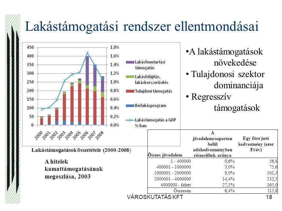 Lakástámogatási rendszer ellentmondásai VÁROSKUTATÁS KFT18 A lakástámogatások növekedése Tulajdonosi szektor dominanciája Regresszív támogatások Összes jövedelem A jövedelemcsoporton belül adókedvezményben részesültek aránya Egy főre jutó kedvezmény (ezer Ft/év) 1 - 4000000,6%56,8 400001 - 10000003,0%75,6 1000001 - 20000008,0%101,3 2000001 - 400000014,4%132,5 4000000 - felett27,5%165,0 Összesen6,4%115,8 A hitelek kamattámogatásának megoszlása, 2003 Lakástámogatások összetétele (2000-2008)