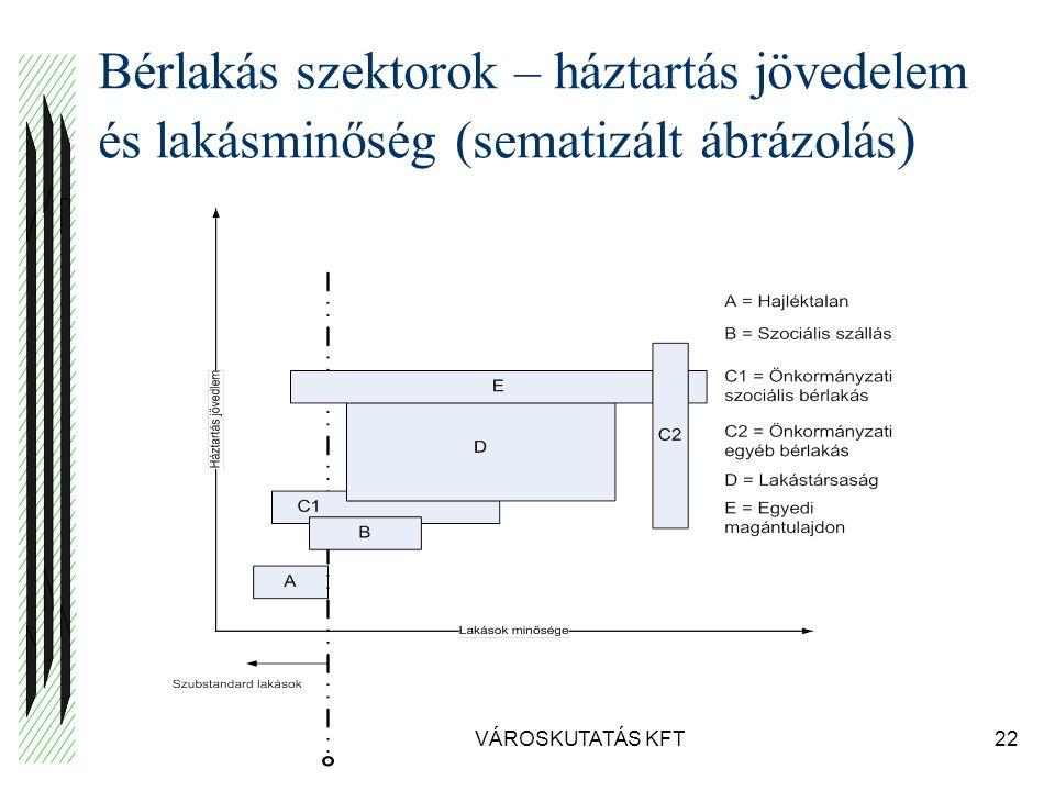 VÁROSKUTATÁS KFT22 Bérlakás szektorok – háztartás jövedelem és lakásminőség (sematizált ábrázolás )