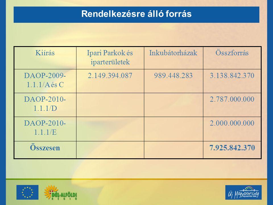 Rendelkezésre álló forrás KiírásIpari Parkok és iparterületek InkubátorházakÖsszforrás DAOP-2009- 1.1.1/A és C 2.149.394.087989.448.2833.138.842.370 D