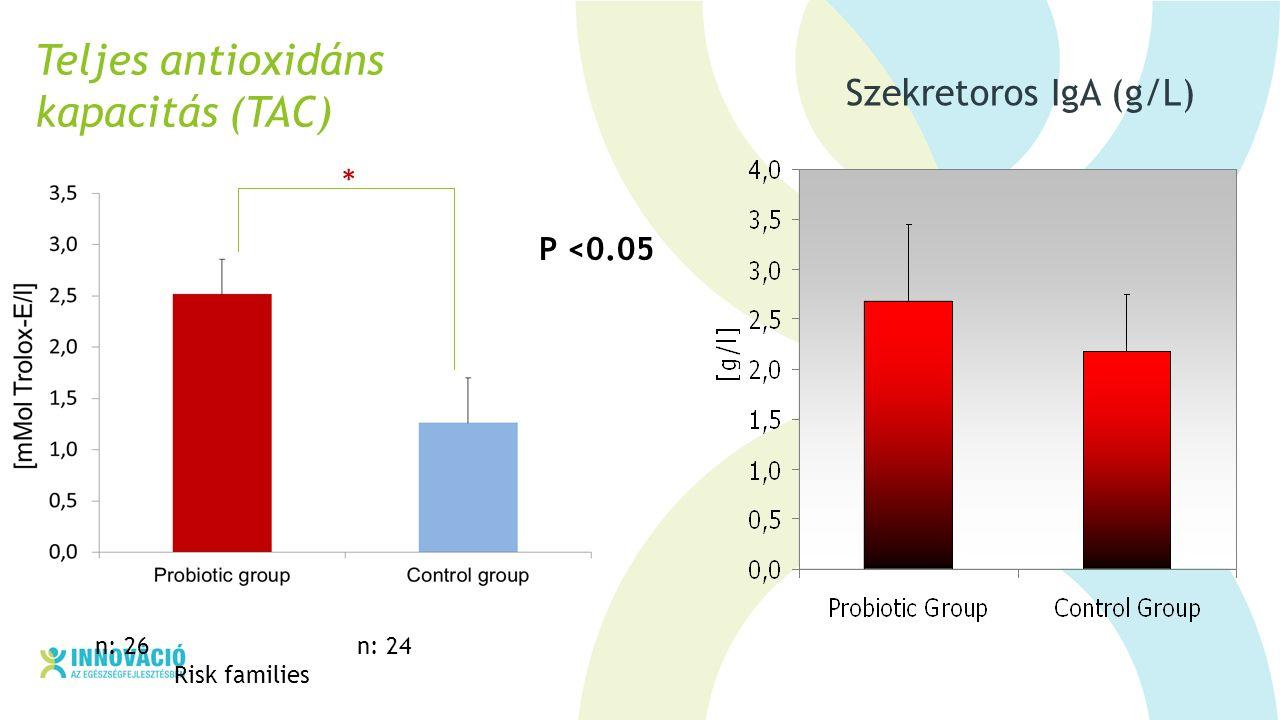 Teljes antioxidáns kapacitás (TAC) * P <0.05 n: 26 n: 24 Risk families Szekretoros IgA (g/L)