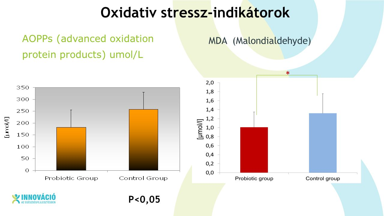 AOPPs (advanced oxidation protein products) umol/L MDA (Malondialdehyde) * P<0,05 Oxidativ stressz-indikátorok
