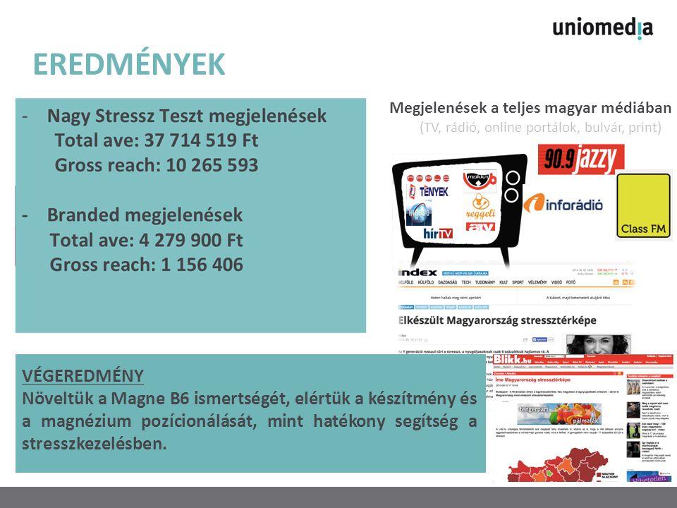 EREDMÉNYEK Megjelenések a teljes magyar médiában (TV, rádió, online portálok, bulvár, print) VÉGEREDMÉNY Növeltük a Magne B6 ismertségét, elértük a készítmény és a magnézium pozícionálását, mint hatékony segítség a stresszkezelésben.