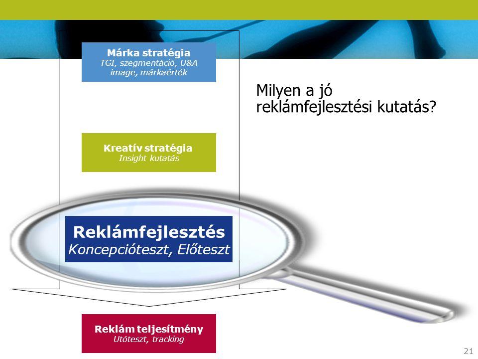 21 Kreatív stratégia Insight kutatás Reklámfejlesztés Koncepcióteszt, Előteszt Reklám teljesítmény Utóteszt, tracking Márka stratégia TGI, szegmentáci