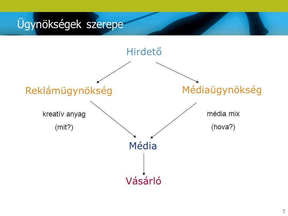 5 Vásárló Ügynökségek szerepe Média Hirdető kreatív anyag (mit?) Médiaügynökség Reklámügynökség média mix (hova?)