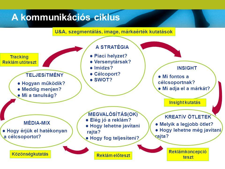 A kommunikációs ciklus A STRATÉGIA Piaci helyzet? Versenytársak? Imidzs? Célcoport? SWOT? TELJESíTMÉNY Hogyan működik? Meddig menjen? Mi a tanulság? M