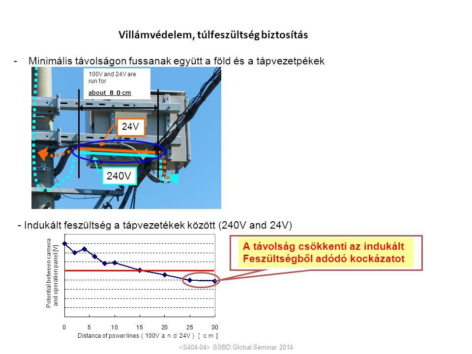 -Minimális távolságon fussanak együtt a föld és a tápvezetpékek 100V and 24V are run for about 80 cm 24V 240V - Indukált feszültség a tápvezetékek között (240V and 24V) A távolság csökkenti az indukált Feszültségből adódó kockázatot Potential between camera and operation panel [V] Measures for lightning surge issue Distance of power lines ( 100V and 24V )[cm] SSBD Global Seminar 2014 Villámvédelem, túlfeszültség biztosítás