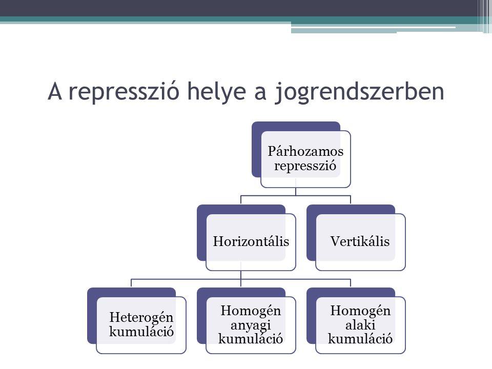 A represszió helye a jogrendszerben Párhozamos represszió Horizontális Heterogén kumuláció Homogén anyagi kumuláció Homogén alaki kumuláció Vertikális
