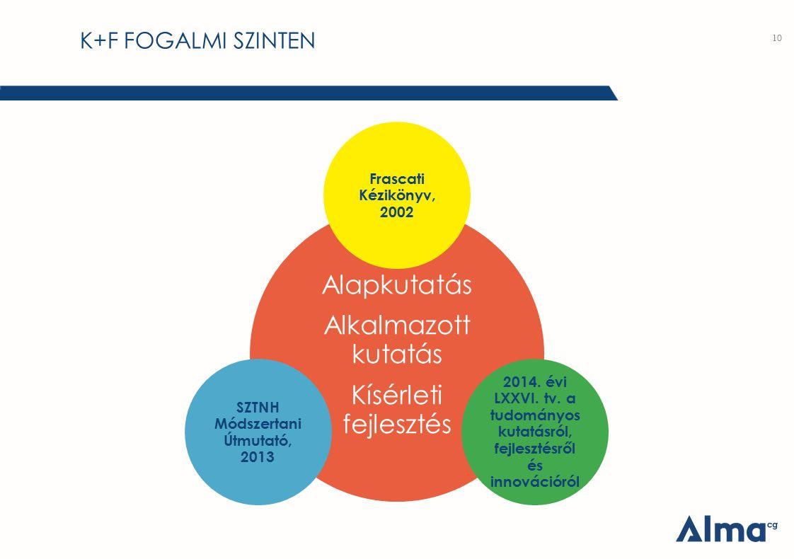 K+F FOGALMI SZINTEN 10 Alapkutatás Alkalmazott kutatás Kísérleti fejlesztés Frascati Kézikönyv, 2002 2014. évi LXXVI. tv. a tudományos kutatásról, fej
