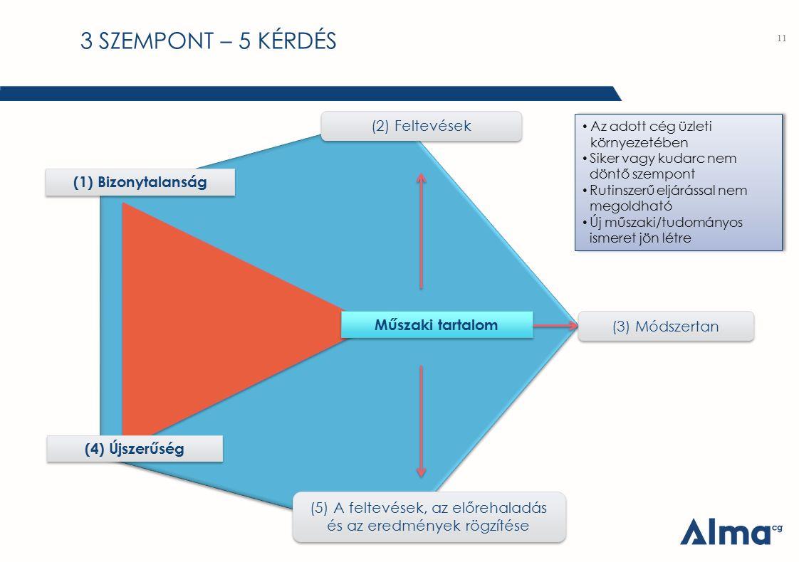 3 SZEMPONT – 5 KÉRDÉS 11 (1) Bizonytalanság (4) Újszerűség Műszaki tartalom (2) Feltevések (3) Módszertan (5) A feltevések, az előrehaladás és az ered