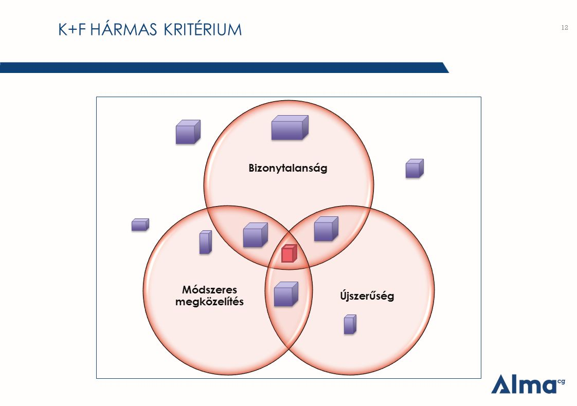 K+F HÁRMAS KRITÉRIUM 12 Bizonytalanság Újszerűség Módszeres megközelítés