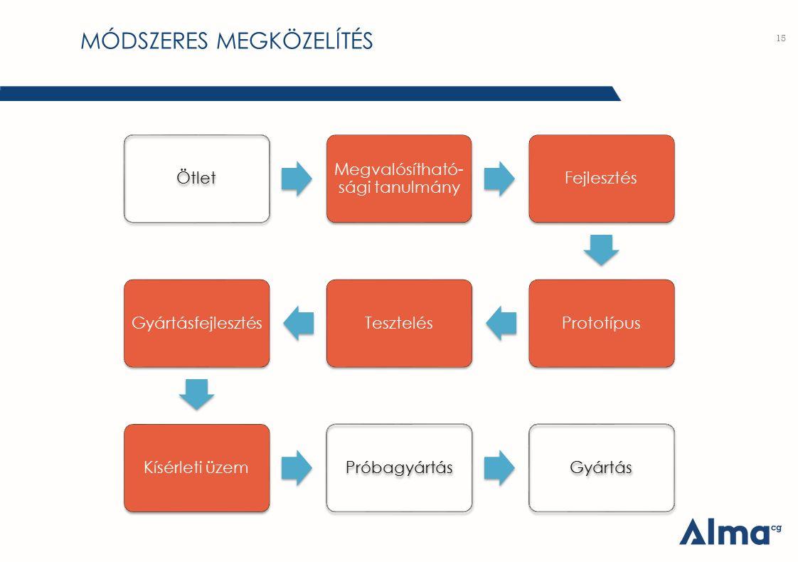 MÓDSZERES MEGKÖZELÍTÉS 15 Ötlet Megvalósítható- sági tanulmány FejlesztésPrototípusTesztelésGyártásfejlesztésKísérleti üzemPróbagyártásGyártás