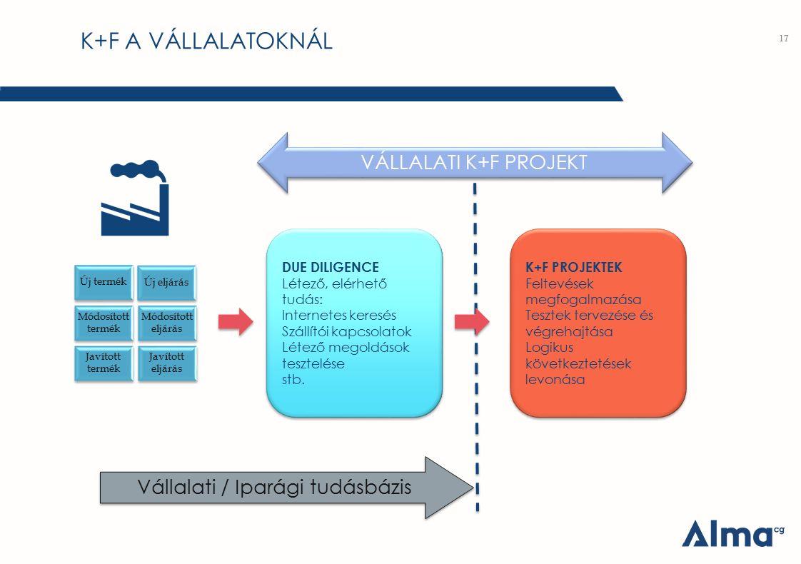 K+F A VÁLLALATOKNÁL 17 Új termék Új eljárás Módosított termék Módosított eljárás Javított termék Javított eljárás DUE DILIGENCE Létező, elérhető tudás