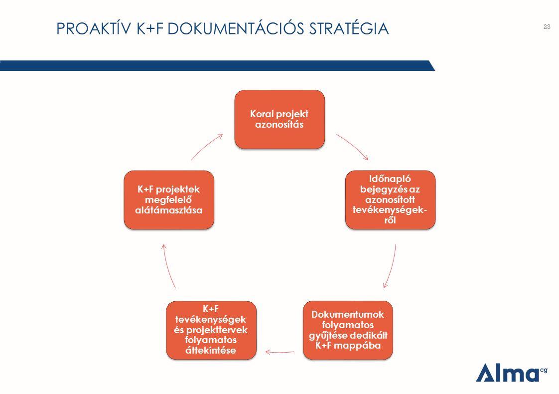 PROAKTÍV K+F DOKUMENTÁCIÓS STRATÉGIA 23 Korai projekt azonosítás Időnapló bejegyzés az azonosított tevékenységek-ről Dokumentumok folyamatos gyűjtése