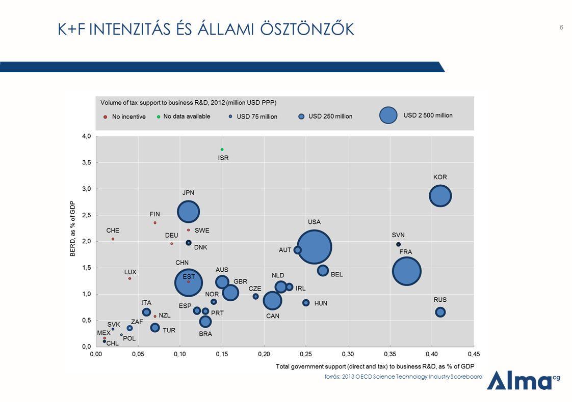K+F INTENZITÁS ÉS ÁLLAMI ÖSZTÖNZŐK 6 forrás: 2013 OECD Science Technology Industry Scoreboard