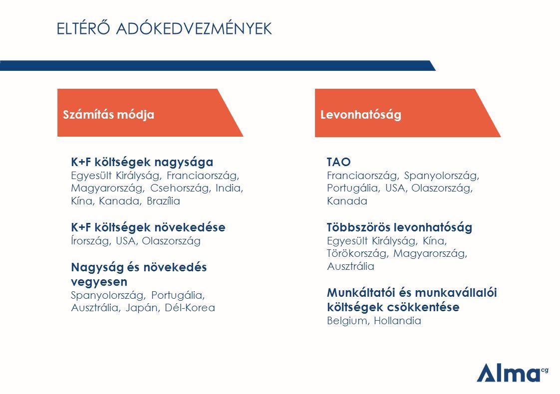 Számítás módjaLevonhatóság K+F költségek nagysága Egyesült Királyság, Franciaország, Magyarország, Csehország, India, Kína, Kanada, Brazília K+F költs