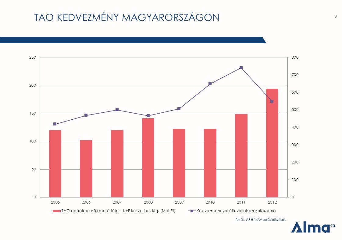 TAO KEDVEZMÉNY MAGYARORSZÁGON 8 forrás: APH/NAV adóstatisztikák