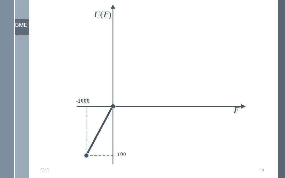 BME 201310 F U(F)U(F) -100 -1000
