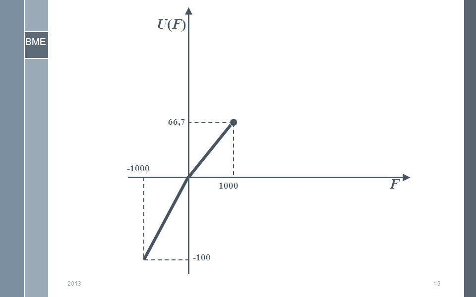 BME 201313 F U(F)U(F) -100 66,7 -1000 1000