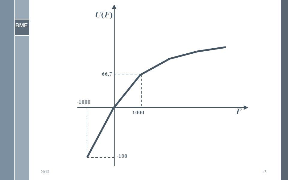 BME 201315 F U(F)U(F) -100 66,7 -1000 1000