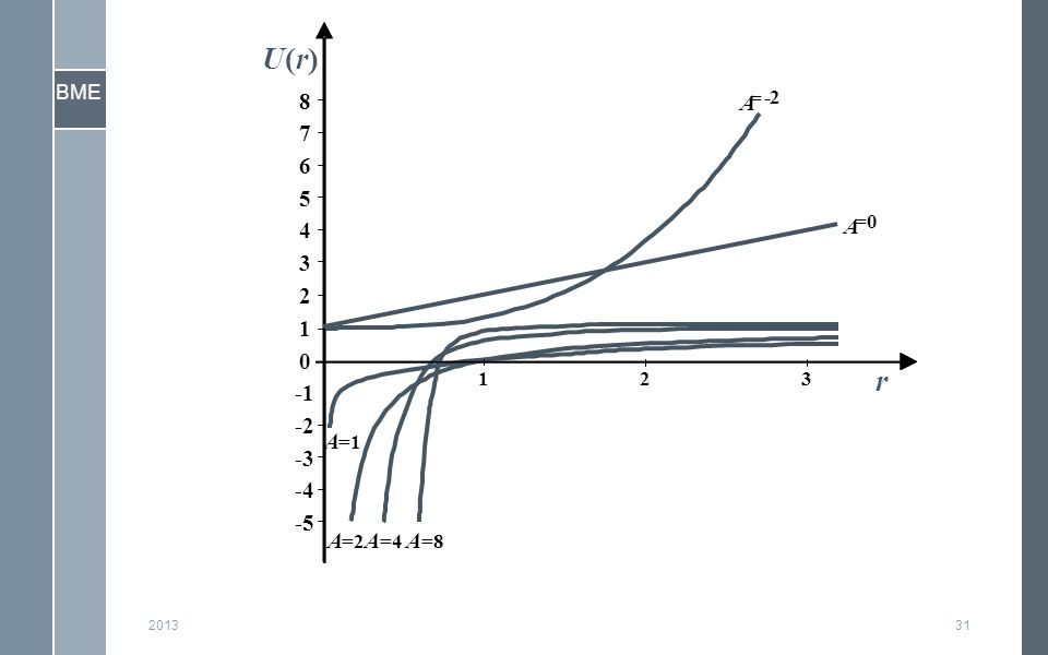 BME 201331 -5 -4 -3 -2 -1 0 1 2 3 4 5 6 7 8 123 A = -2 A =0 A =2 A =1 A =4 A =8 r U(r)U(r)