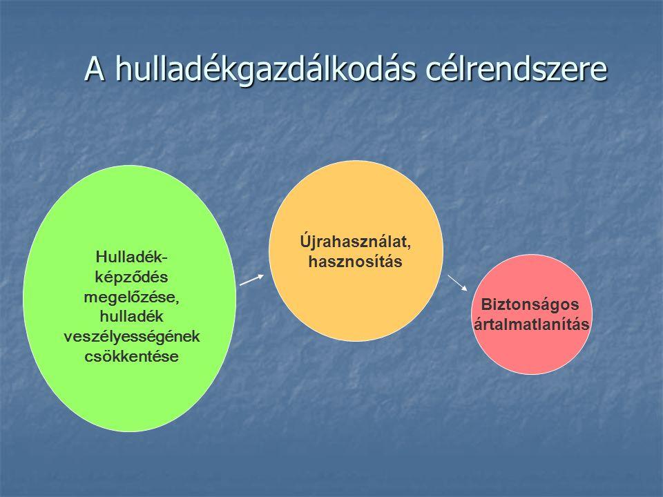 Hulladékgazdálkodás-Bevezetés Országos Hulladékgazdálkodási Terv:  2002 júliusában a parlament fogadta el; 2003-2008 közötti időszakra tervez  I.