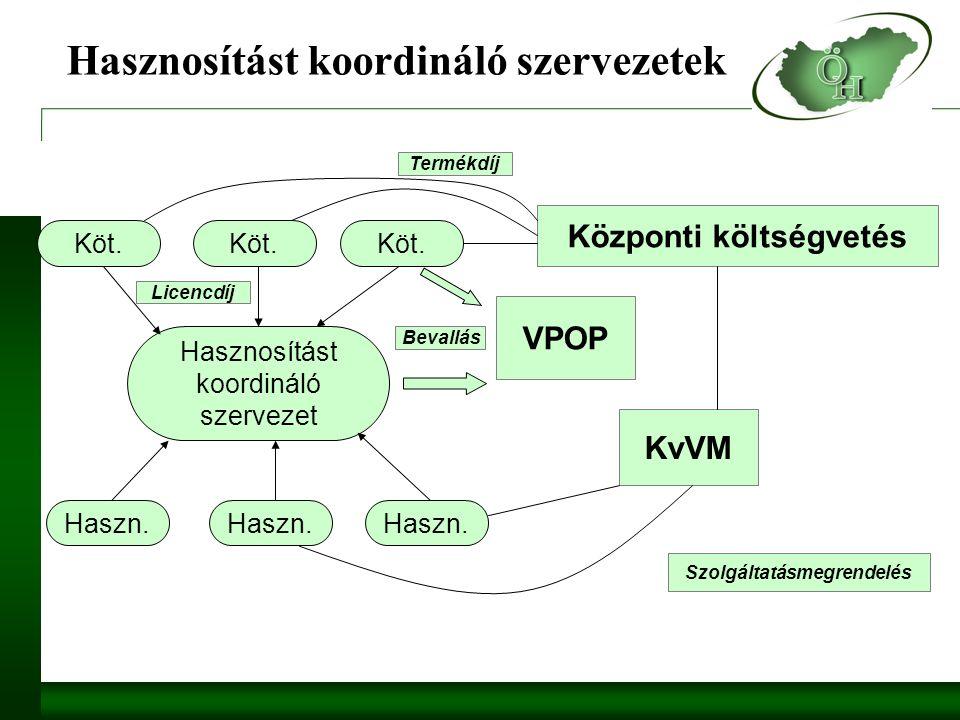 Hasznosítást koordináló szervezetek Hasznosítást koordináló szervezet Köt.