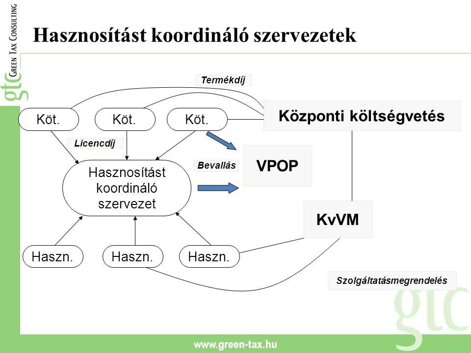 www.green-tax.hu Hasznosítást koordináló szervezetek Hasznosítást koordináló szervezet Köt. Haszn. KvVM VPOP Központi költségvetés Szolgáltatásmegrend