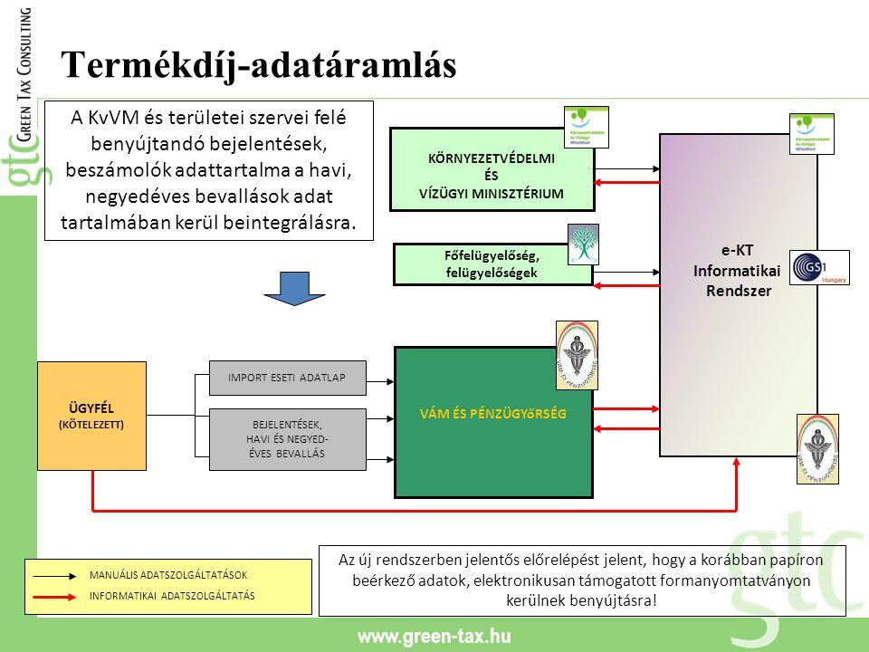 www.green-tax.hu Termékdíj-adatáramlás ÜGYFÉL (KÖTELEZETT) VÁM ÉS PÉNZÜGYőRSÉG KÖRNYEZETVÉDELMI ÉS VÍZÜGYI MINISZTÉRIUM e-KT Informatikai Rendszer Főf