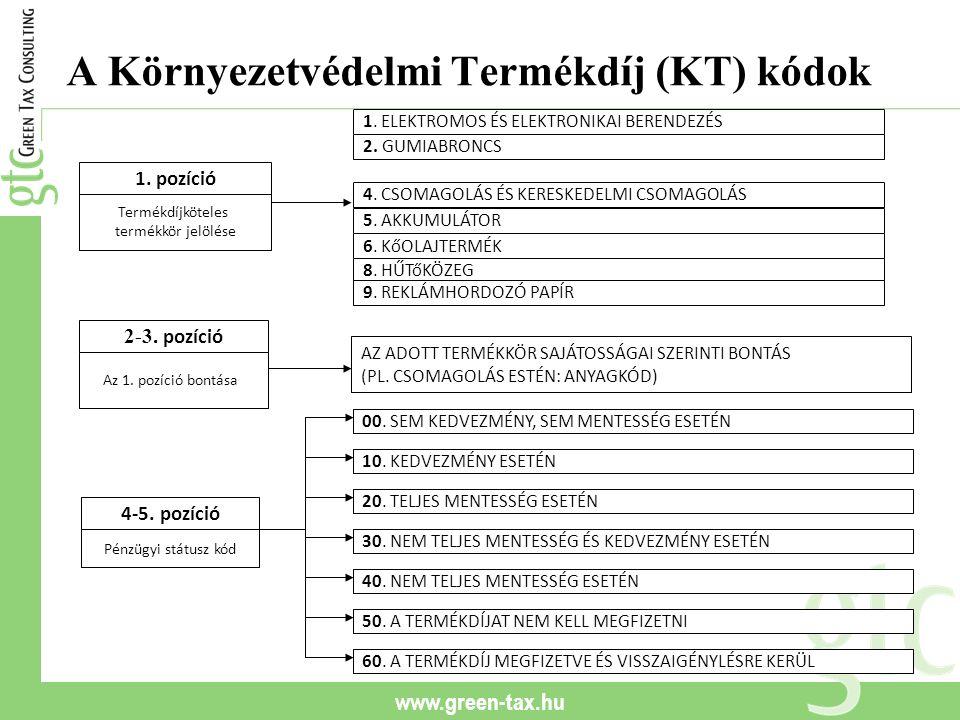 www.green-tax.hu A Környezetvédelmi Termékdíj (KT) kódok Termékdíjköteles termékkör jelölése 1. pozíció 2-3. pozíció Pénzügyi státusz kód 4-5. pozíció