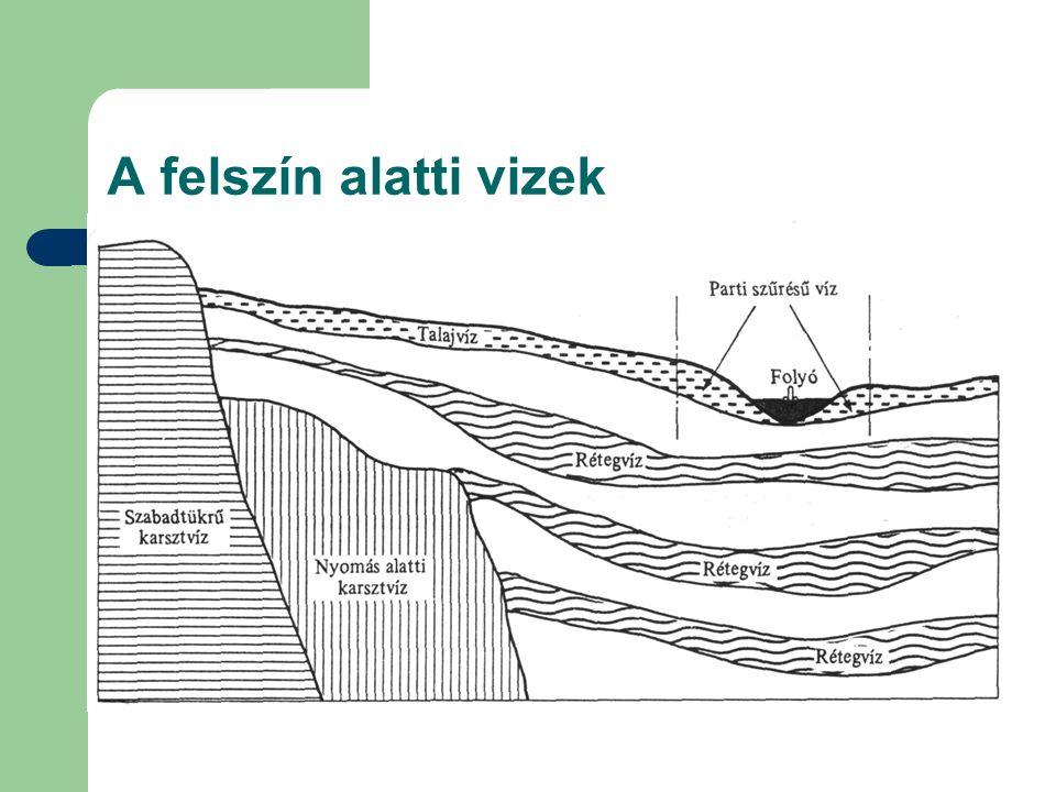 A felszín alatti vizek