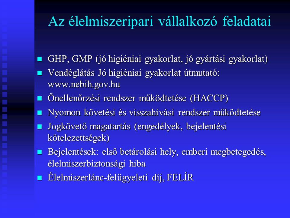 Az élelmiszeripari vállalkozó feladatai GHP, GMP (jó higiéniai gyakorlat, jó gyártási gyakorlat) GHP, GMP (jó higiéniai gyakorlat, jó gyártási gyakorlat) Vendéglátás Jó higiéniai gyakorlat útmutató: www.nebih.gov.hu Vendéglátás Jó higiéniai gyakorlat útmutató: www.nebih.gov.hu Önellenőrzési rendszer működtetése (HACCP) Önellenőrzési rendszer működtetése (HACCP) Nyomon követési és visszahívási rendszer működtetése Nyomon követési és visszahívási rendszer működtetése Jogkövető magatartás (engedélyek, bejelentési kötelezettségek) Jogkövető magatartás (engedélyek, bejelentési kötelezettségek) Bejelentések: első betárolási hely, emberi megbetegedés, élelmiszerbiztonsági hiba Bejelentések: első betárolási hely, emberi megbetegedés, élelmiszerbiztonsági hiba Élelmiszerlánc-felügyeleti díj, FELÍR Élelmiszerlánc-felügyeleti díj, FELÍR