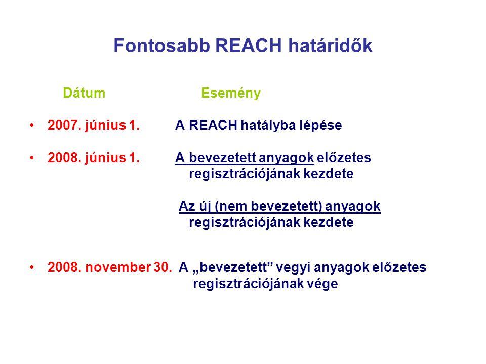 Fontosabb REACH határidők Dátum Esemény 2007. június 1.A REACH hatályba lépése 2008.