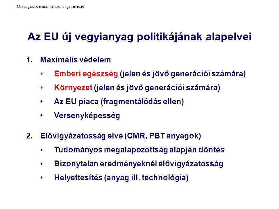 Az EU új vegyianyag politikájának alapelvei 1.Maximális védelem Emberi egészség (jelen és jövő generációi számára) Környezet (jelen és jövő generációi számára) Az EU piaca (fragmentálódás ellen) Versenyképesség 2.Elővigyázatosság elve (CMR, PBT anyagok) Tudományos megalapozottság alapján döntés Bizonytalan eredményeknél elővigyázatosság Helyettesítés (anyag ill.