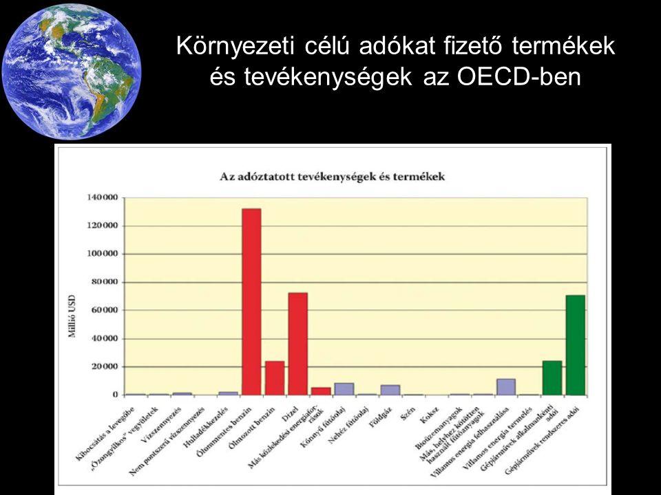 Környezeti célú adókat fizető termékek és tevékenységek az OECD-ben