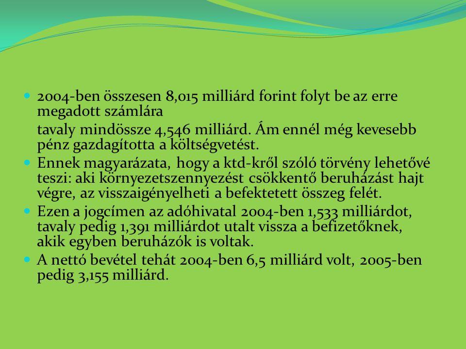 2004-ben összesen 8,015 milliárd forint folyt be az erre megadott számlára tavaly mindössze 4,546 milliárd.