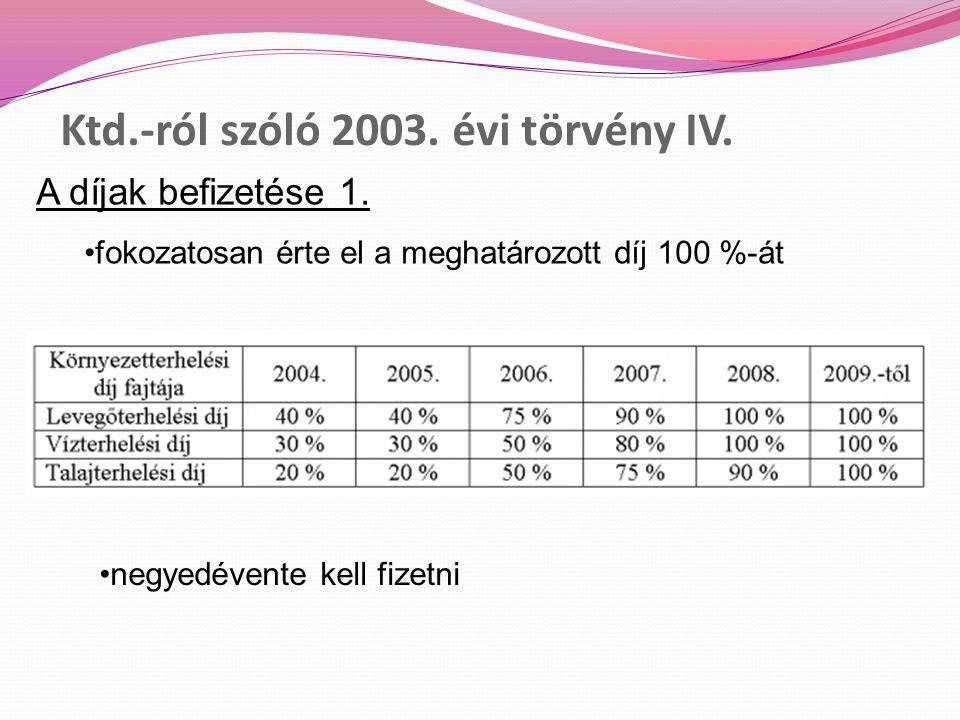 Ktd.-ról szóló 2003. évi törvény IV. A díjak befizetése 1.