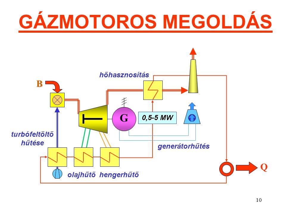 10 GÁZMOTOROS MEGOLDÁS G turbófeltöltő hűtése olajhűtő hengerhűtő generátorhűtés hőhasznosítás B Q 0,5-5 MW