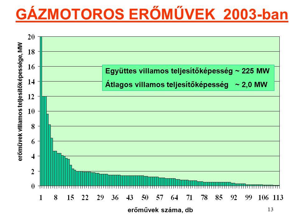 13 GÁZMOTOROS ERŐMŰVEK 2003-ban erőművek villamos teljesítőképessége, MW erőművek száma, db Együttes villamos teljesítőképesség ~ 225 MW Átlagos villamos teljesítőképesség ~ 2,0 MW