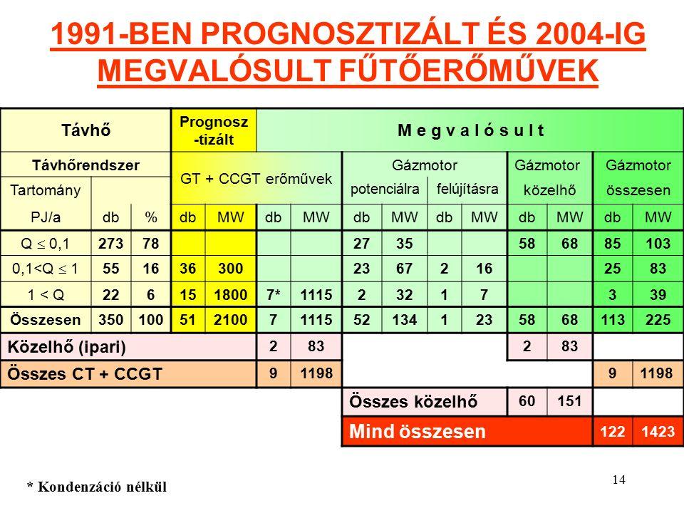 14 1991-BEN PROGNOSZTIZÁLT ÉS 2004-IG MEGVALÓSULT FŰTŐERŐMŰVEK Távhő Prognosz -tizált M e g v a l ó s u l t Távhőrendszer GT + CCGT erőművek Gázmotor Tartomány potenciálrafelújításra közelhőösszesen PJ/adb% MWdbMWdbMWdbMWdbMWdbMW Q  0,1 273782735586885103 0,1<Q  1 55163630023672162583 1 < Q2261518007*111523217339 Összesen35010051210071115521341235868113225 Közelhő (ipari) 2832 Összes CT + CCGT 911989 Összes közelhő 60151 Mind összesen 1221423 * Kondenzáció nélkül