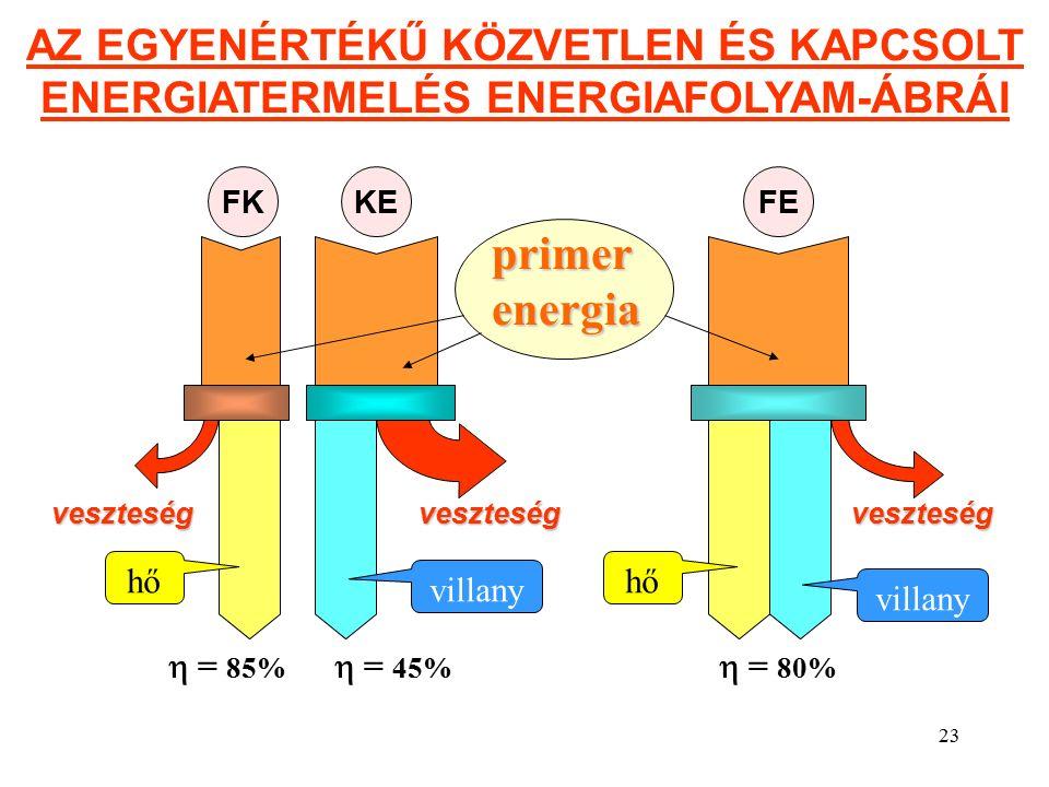 23 AZ EGYENÉRTÉKŰ KÖZVETLEN ÉS KAPCSOLT ENERGIATERMELÉS ENERGIAFOLYAM-ÁBRÁI  = 85%  = 45%  = 80% veszteségveszteségveszteség primer energia hő villany FKKEFE