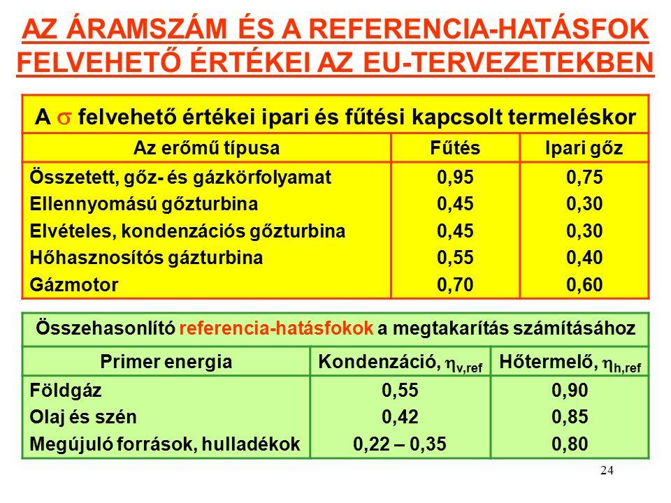 24 A  felvehető értékei ipari és fűtési kapcsolt termeléskor Az erőmű típusaFűtésIpari gőz Összetett, gőz- és gázkörfolyamat Ellennyomású gőzturbina Elvételes, kondenzációs gőzturbina Hőhasznosítós gázturbina Gázmotor 0,95 0,45 0,55 0,70 0,75 0,30 0,40 0,60 Összehasonlító referencia-hatásfokok a megtakarítás számításához Primer energia Kondenzáció,  v,ref Hőtermelő,  h,ref Földgáz Olaj és szén Megújuló források, hulladékok 0,55 0,42 0,22 – 0,35 0,90 0,85 0,80 AZ ÁRAMSZÁM ÉS A REFERENCIA-HATÁSFOK FELVEHETŐ ÉRTÉKEI AZ EU-TERVEZETEKBEN