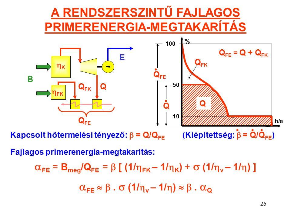 26 A RENDSZERSZINTŰ FAJLAGOS PRIMERENERGIA-MEGTAKARÍTÁS ~ E B Q Q FK KK  FK Q FE = Q + Q FK 10 50 100 % h/a Q Q Q FK Q FE Kapcsolt hőtermelési tényező:  = Q/Q FE (Kiépítettség:  = Q/Q FE ) Fajlagos primerenergia-megtakarítás:  FE = B meg /Q FE =  [ (1/  FK – 1/  K ) +  (1/  v – 1/  ) ]  FE  .