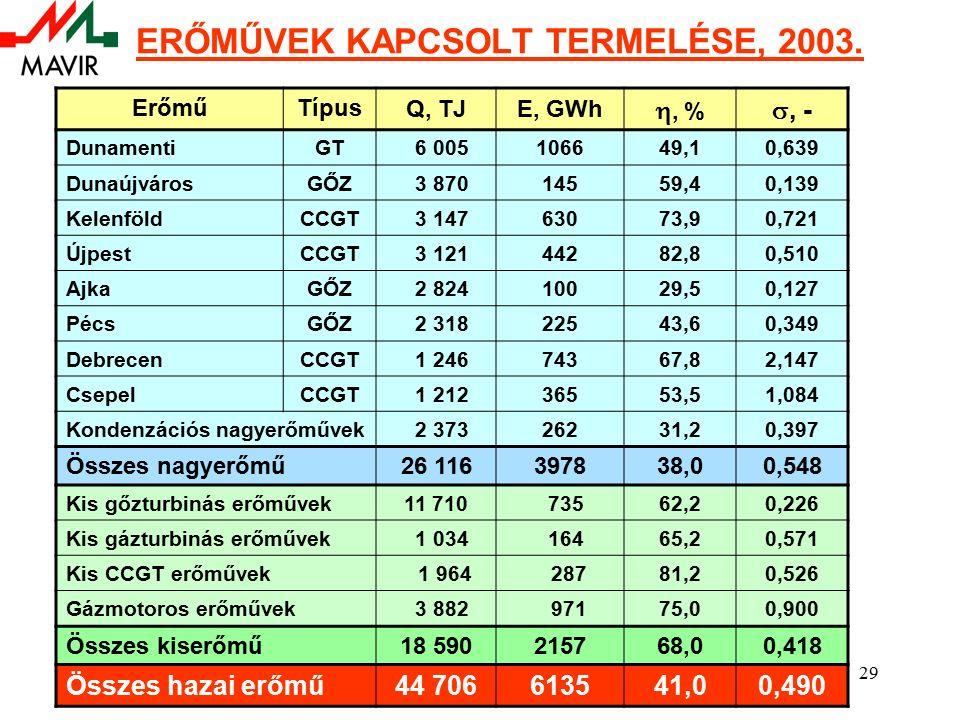 29 ERŐMŰVEK KAPCSOLT TERMELÉSE, 2003.